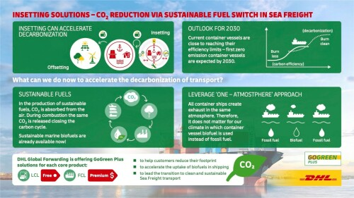 DHL adds Sustainable Marine Fuel option for Full-Container Load shipments