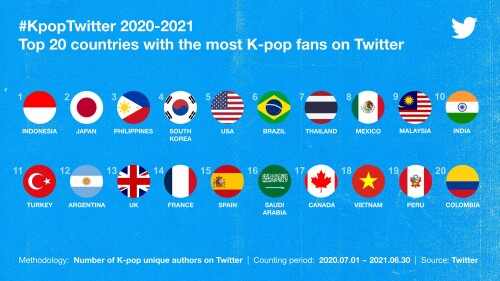 K-pop Belts Out Another Record on Twitter with the Highest Number of Tweets in a Year