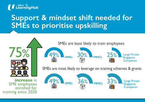 SMEs Making Strides In Workforce Training, But More Can Be Done