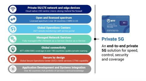 NTT Launches First Globally Available Private 5G Network-as-a-Service Platform