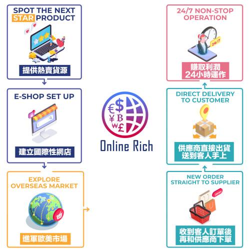 <div>Online Rich establishes a cross-border e-commerce startup ecosystem to help Hong Kong's original brands enter the global market</div>
