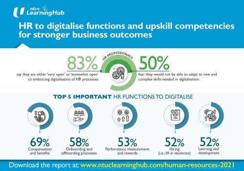 Leaders See Need For HR To Digitalise Functions, Upskill Competencies For Stronger Business Outcomes