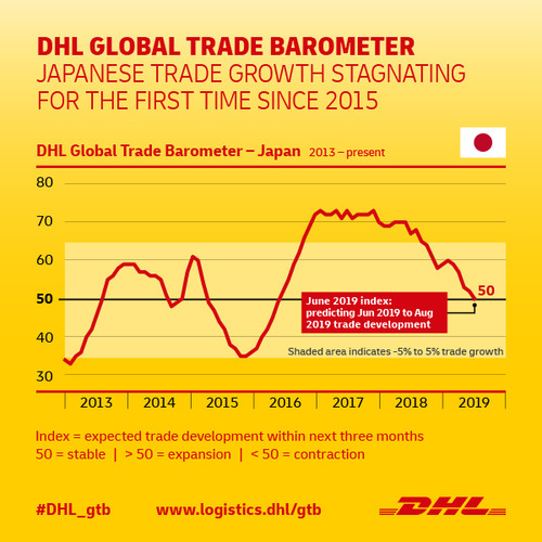 Japan's trade growth stagnates amidst slowing global trade 1
