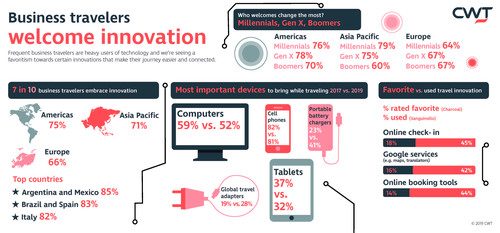 CWT Research Reveals 71% of Business Travelers Embrace Innovation 1