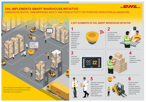 DHL Supply Chain partners Tetra Pak to implement its first