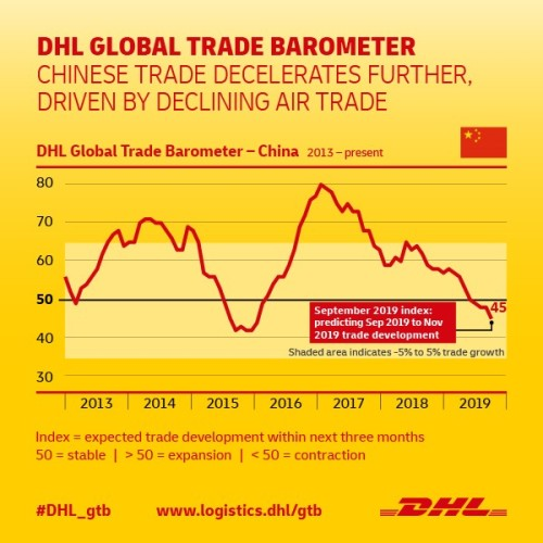 Epayments Dhl Co Uk >> China S Trade Outlook To Decline As Air Trade Drags Menit
