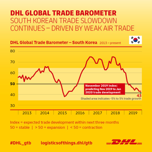 Global Media Outreach: South Korea Trade Continues To Face Mild Decline