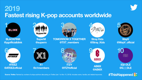 #KpopTwitter rises to the top with 6.1 Billion Tweets globally in 2019