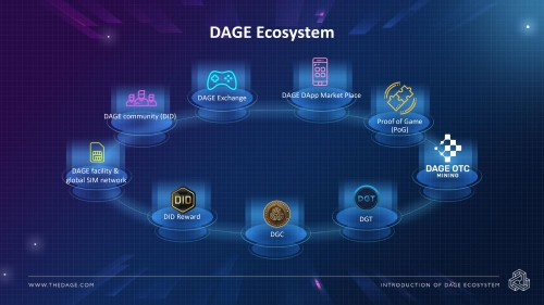 "The ""Poison"" of Gaming Giants – Decentralized Anonymous Gamification Exchange DAGE - Brand Spur"
