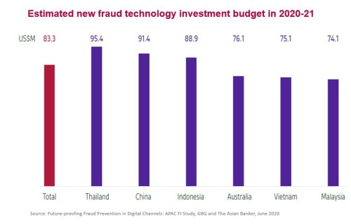 APAC FIs to spend USD83 million on average on new fraud prevention technology – GBG research