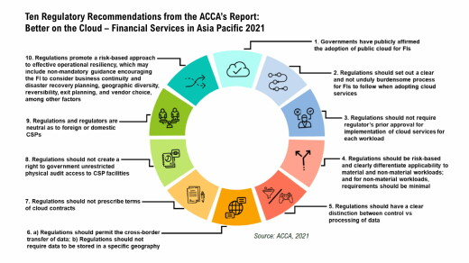Asia Cloud Computing Association Releases 2021 New Financial Services and Tech Adoption Report: Better on the Cloud for Financial Services in Asia Pacific