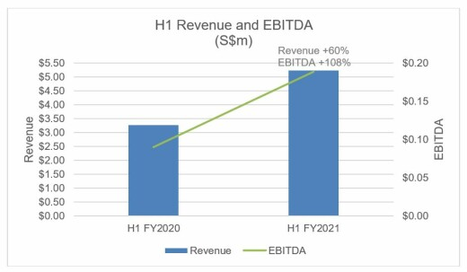 Netccentric Delivers Strong H1 FY2021 With Revenue Climbing 60%