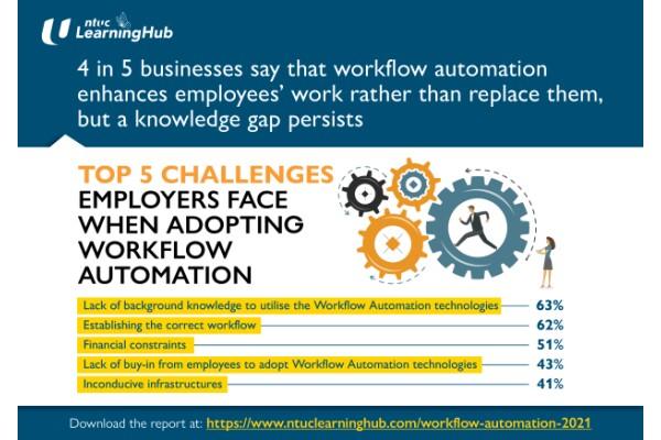 NTUC LHUB: Một số thách thức với người sử dụng lao động Singapore khi chọn tự động hóa quy trình làm việc