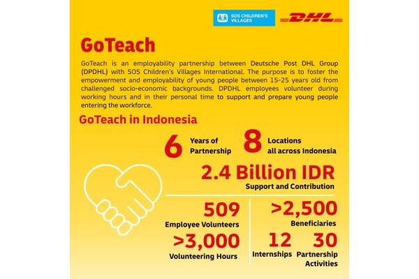 DHL Global Forwarding đã đóng góp 140.000 euro cho Làng trẻ em SOS ở Indonesia trong 6 năm qua