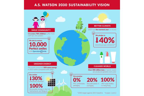 A.S. Watson Group giới thiệu Mục đích xã hội được làm mới cùng với Tầm nhìn Bền vững năm 2030