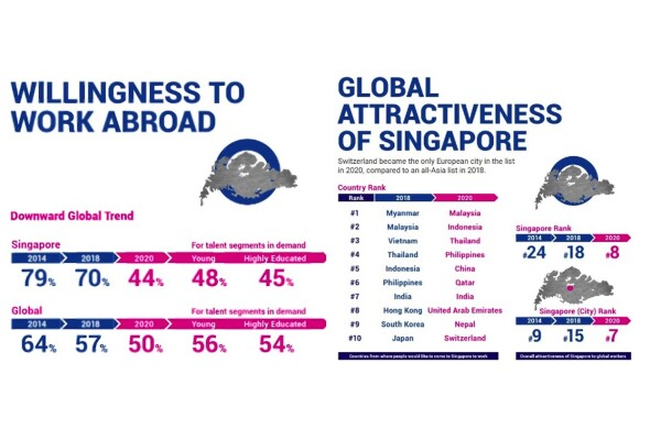 Lần đầu tiên Singapore lọt vào danh sách 10 điểm đến làm việc hấp dẫn nhất trên thế giới
