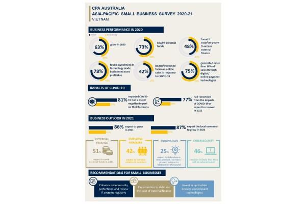 CPA Australia: Công nghệ thúc đẩy mô hình phục hồi hình chữ V cho các doanh nghiệp nhỏ của Việt Nam