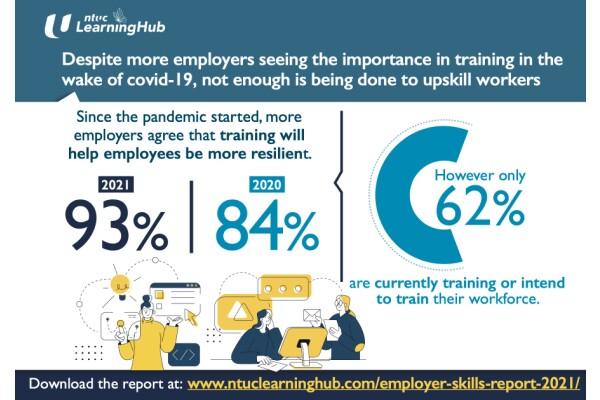 NTUC LHUB: Hiện chỉ có 62% người sử dụng lao động ở Singapore đang muốn nâng cao kỹ năng cho nhân viên