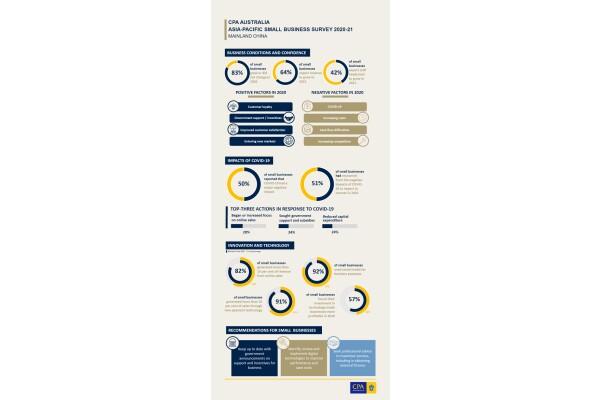 CPA Australia: có tới 64% doanh nghiệp nhỏ ở Trung Quốc kỳ vọng doanh thu sẽ tăng trong năm 2021