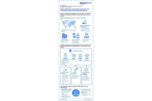 Media OutReach được TMCnet đánh giá là 1 trong 7 công ty phân phối thông cáo báo chí hàng đầu ở châu Á