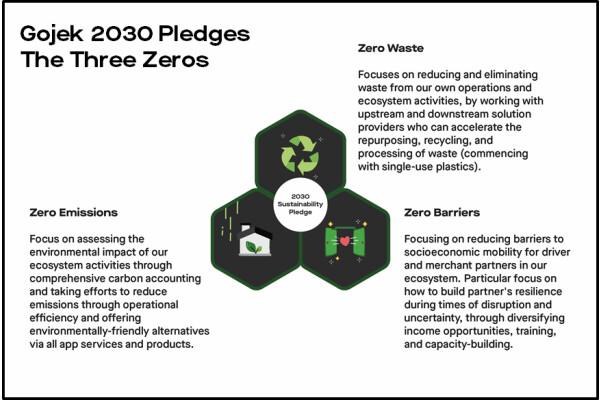 Gojek cam kết đạt được Không phát thải, Không có chất thải và Không có rào cản vào năm 2030