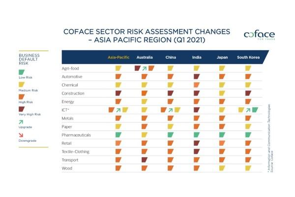 Báo cáo hàng quý của Coface: Mỹ dẫn đầu sự phục hồi toàn cầu, các nền kinh tế mới nổi có dấu hiệu tụt hậu