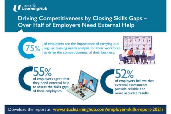 NTUC LHUB: 55% người sử dụng lao động ở Singapore cần sự trợ giúp từ bên ngoài để duy trì sức cạnh tranh