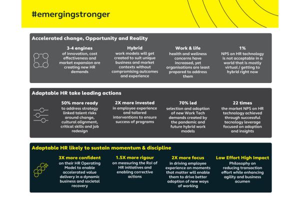 Báo cáo của Alight Solutions: tổ chức có khả năng thích ứng sẽ có tăng trưởng doanh thu, lợi nhuận hơn 1,5 lần