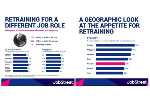 Báo cáo của SEEK châu Á: hơn 72% lao động châu Á sẵn sàng đào tạo lại để đảm nhận một vai trò công việc mới