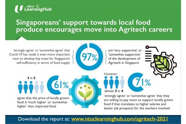 NTUC LHUB: có 64% người tìm việc làm ở Singapore muốn làm việc trong lĩnh vực công nghệ nông nghiệp