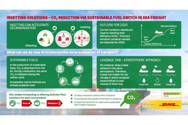 DHL Global Forwarding bổ sung tùy chọn Nhiên liệu biển bền vững cho các lô hàng container đầy tải