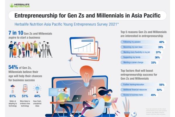 Herbalife Nutrition: 72% người thế hệ Z, Millennials ở châu Á – Thái Bình Dương muốn thành doanh nhân
