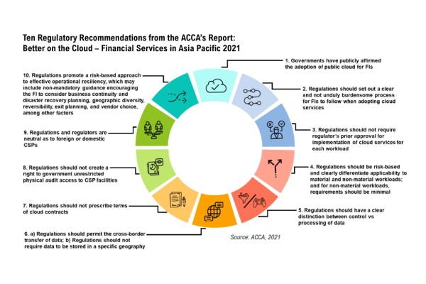 Hiệp hội Điện toán đám mây châu Á (ACCA): các dịch vụ tài chính ở châu Á – Thái Bình Dương được cải thiện đáng kể
