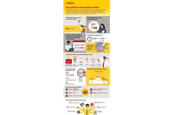 Nghiên cứu của DHL: có tới 90% thanh niên ở 6 quốc gia châu Á lo lắng về khả năng tìm kiếm việc làm