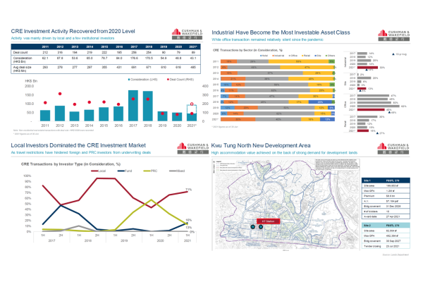 Cushman & Wakefield: 6 tháng đầu năm nay, lượng giao dịch bất động sản thương mại ở Hồng Kông tăng 97%