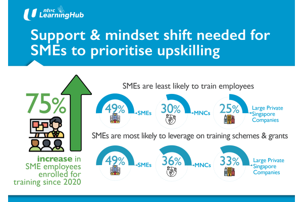 NTUC LHUB: doanh nghiệp vừa và nhỏ ở Singapore nỗ lực trong việc đào tạo lao động, song cần làm nhiều hơn
