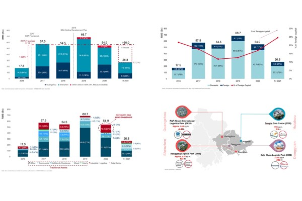 Sáu tháng đầu năm 2021, đầu tư vào bất động sản thương mại ở khu vực Vịnh lớn (Trung Quốc) khá sôi động
