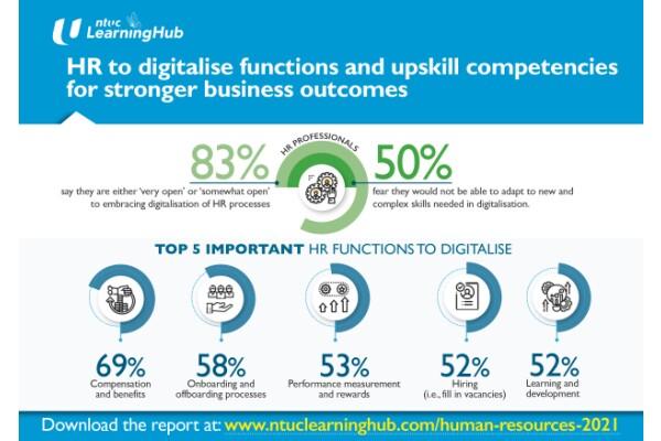 NTUC LearningHub: Cần số hóa các chức năng, quy trình quản lý nhân sự để có kết quả kinh doanh tốt hơn