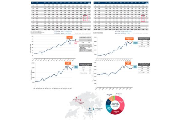 Cushman & Wakefield dự báo: trong quý 4 năm nay, giá nhà ở dân cư tại Hồng Kông sẽ tăng tối đa khoảng 3%