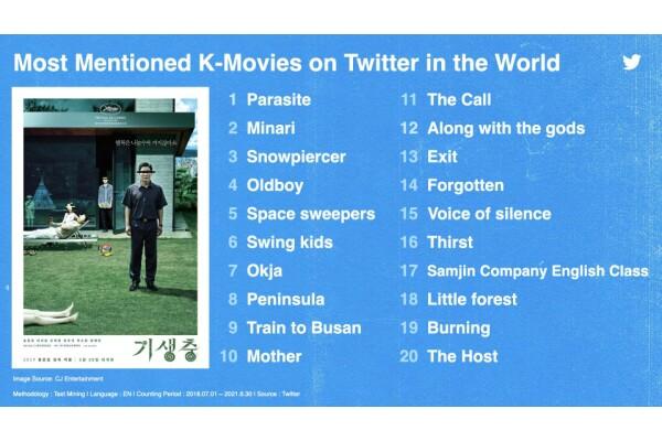 Tại MU: CON 2021, Twitter đã công bố dữ liệu lớn với chủ đề #BeyondKpop: toàn cầu hóa văn hóa Hàn Quốc