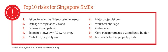 Inability to Meet Evolving Customer Needs and Increasing Competition are Top Risks for Singapore Small and Medium Enterprises (SMEs): Aon Study 1